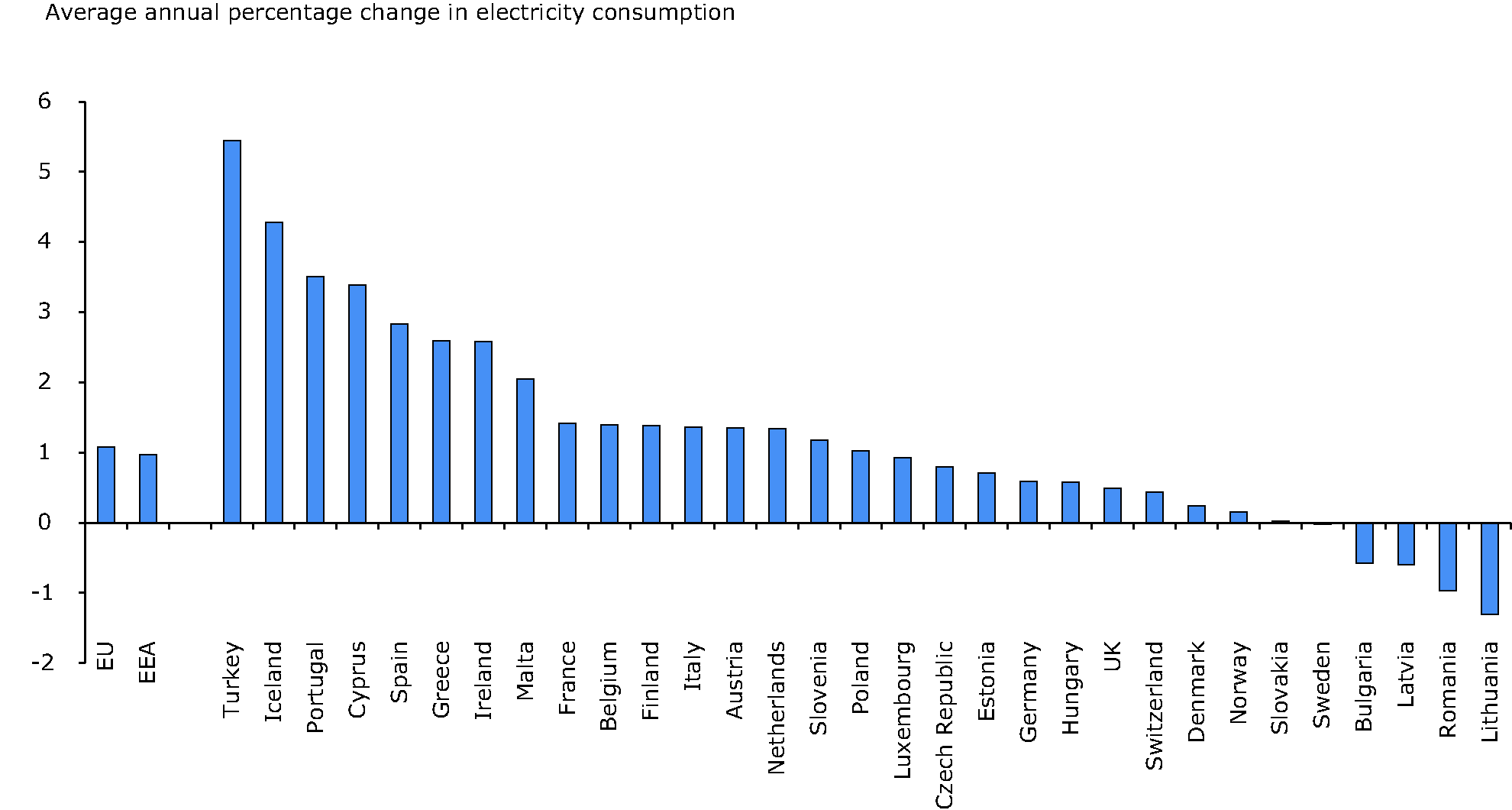Trends in electricity consumption per capita (1990-2010)