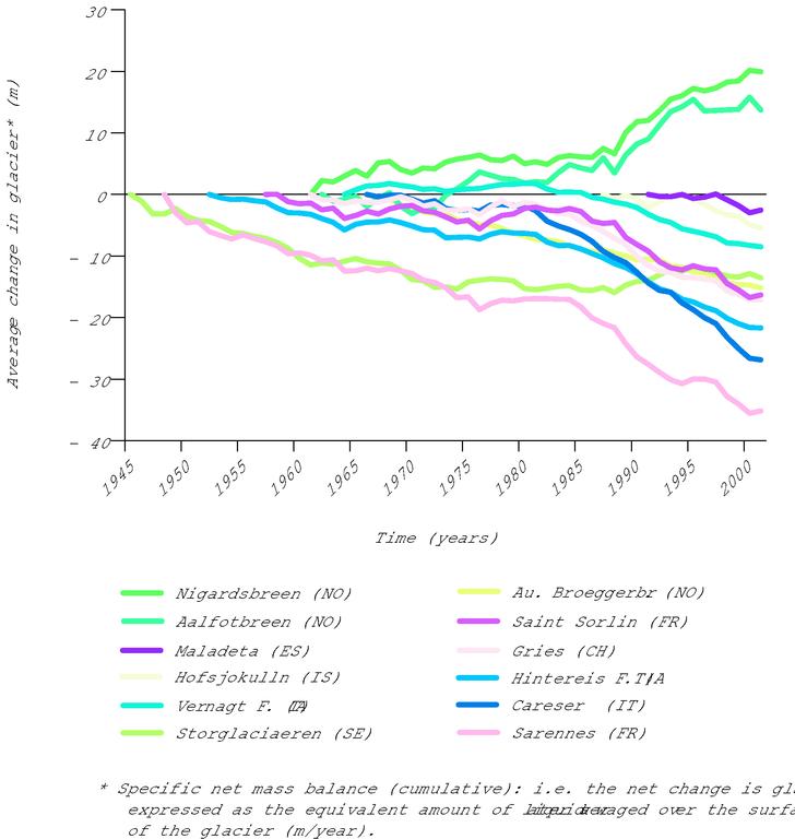 https://www.eea.europa.eu/data-and-maps/figures/average-change-in-european-glaciers/glaciers.eps/image_large