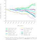 Average change in European glaciers