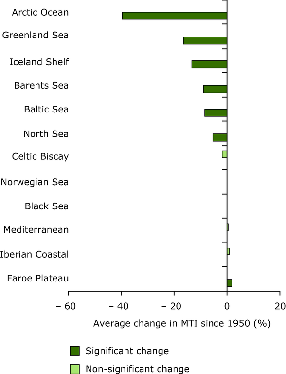http://www.eea.europa.eu/data-and-maps/figures/average-change-in-marine-trophic/average-change-in-marine-trophic/image_large