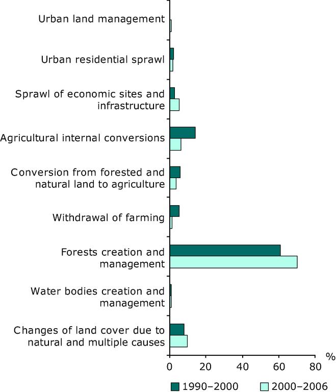 https://www.eea.europa.eu/data-and-maps/figures/average-contribution-of-each-land/average-contribution-of-each-land/image_large
