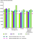 Average dietary energy consumption in four Western Balkan countries, 1992–2005