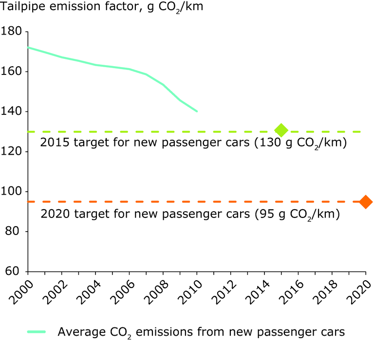 http://www.eea.europa.eu/data-and-maps/figures/average-emissions-for-new-cars/average-emissions-for-new-cars/image_large