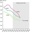 Average emissions of new passenger vehicles in EU-15 as reported under the 'ACEA agreement'