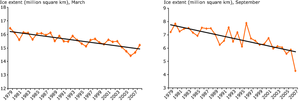 Average extent of arctic sea ice in March and September 1979-2007