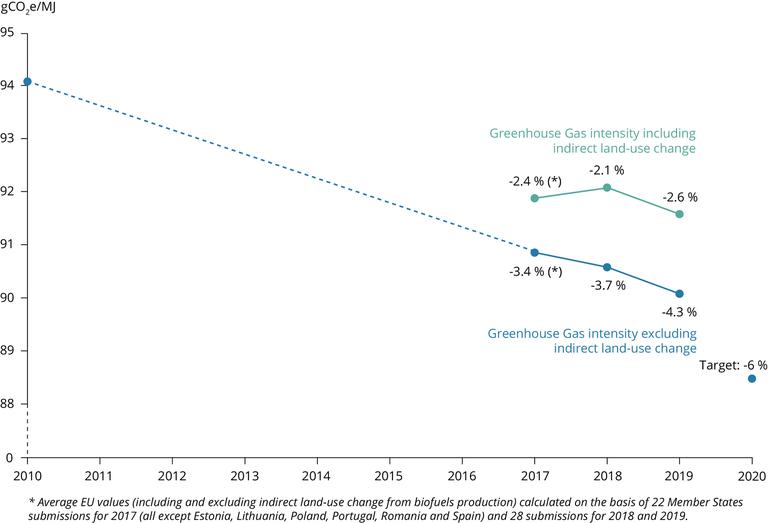https://www.eea.europa.eu/data-and-maps/figures/average-greenhouse-gas-intensity-of-2/average-greenhouse-gas-intensity-of/image_large