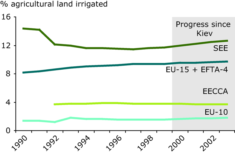 http://www.eea.europa.eu/data-and-maps/figures/average-irrigated-land-area-as-percent-of-agricultural-land-area-selected-countries/chapter-7-1-figure-7-1-3-belgrade.eps/image_large