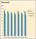 Average journey lengths by purpose, Denmark