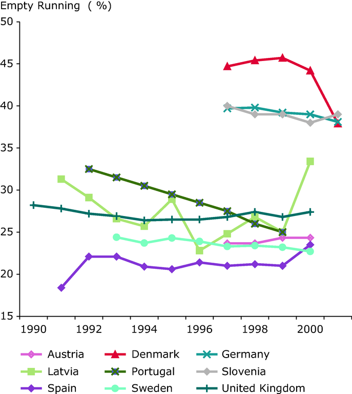 https://www.eea.europa.eu/data-and-maps/figures/average-load-factor-utilization/term30_2009_assessmentv2_figure2.eps/image_large