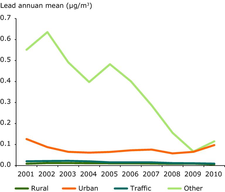 http://www.eea.europa.eu/data-and-maps/figures/average-of-the-annual-mean/average-of-the-annual-mean/image_large