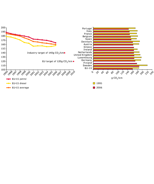 https://www.eea.europa.eu/data-and-maps/figures/average-specific-co2-emissions-of-new-passenger-cars-per-fuel-type-with-targets-1995-2006/figure4-12.eps/image_large