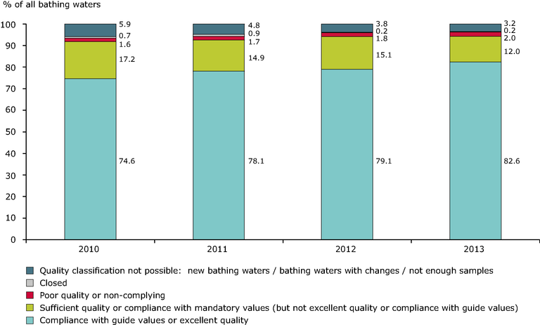 https://www.eea.europa.eu/data-and-maps/figures/bathing-water-quality-in-the-5/2013_a2_report_figure3-1_v2.eps/image_large