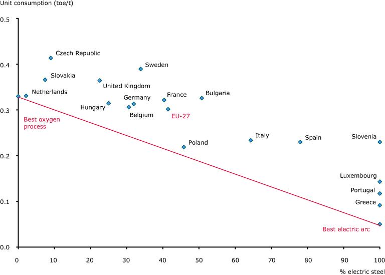 https://www.eea.europa.eu/data-and-maps/figures/benchmarking-in-the-steel-industry-2/ener025_2009_fig4.jpg/image_large