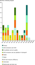 Binding targets in EU environmental policies, by sector and year