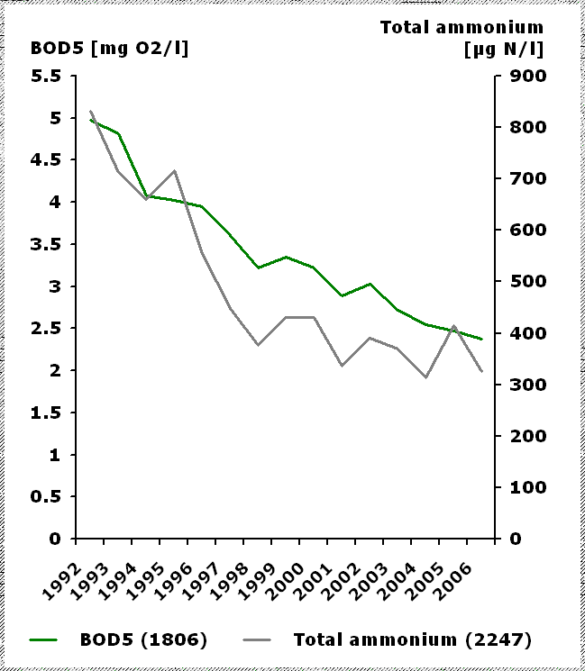 Biochemical Oxygen Demand (BOD5) and total ammonium concentrations in rivers between 1992 and 2006