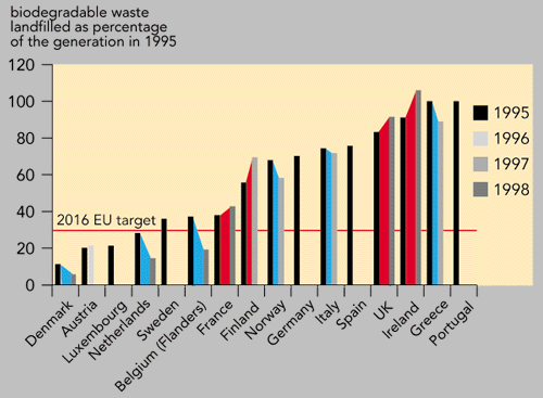 https://www.eea.europa.eu/data-and-maps/figures/biodegradable-municipal-waste-landfilled-as-a-percentage-of-total-generation-of-biodegradable-municipal-waste-eu-countries-or-regions-1995-1998/fig14_3/image_large