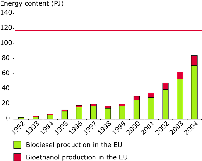 http://www.eea.europa.eu/data-and-maps/figures/biodiesel-and-bioethanol-production-data-1992-2004/figure-7-2-term-2005.eps/image_large
