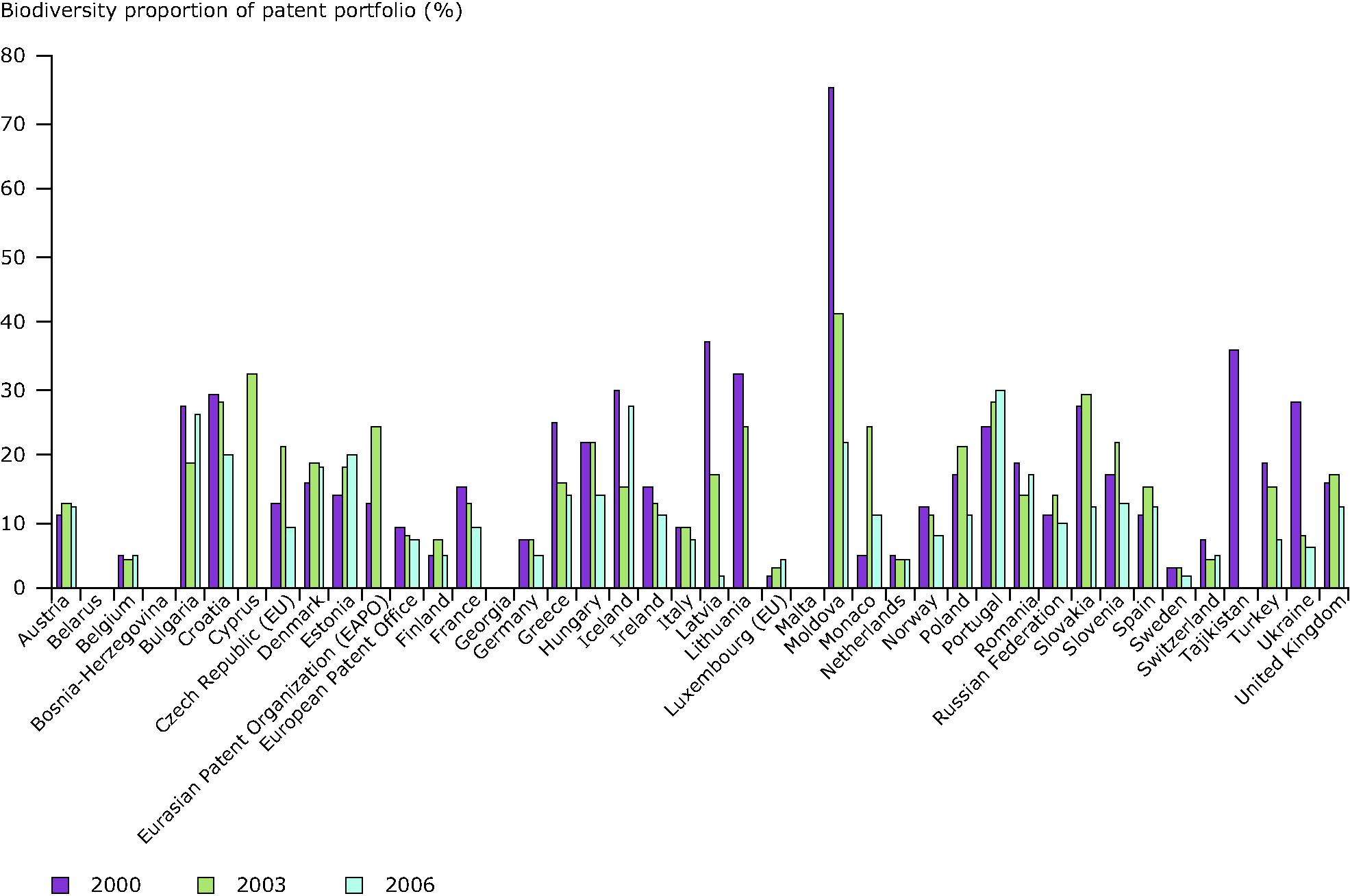 Biodiversity as a Share of European Patent Portfolios for Target Years