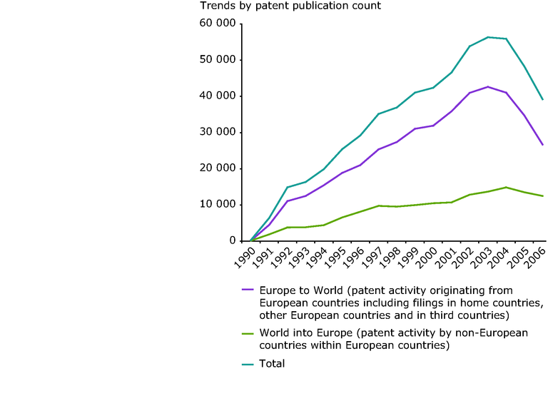 http://www.eea.europa.eu/data-and-maps/figures/biodiversity-patent-trends-for-european-countries-publication-portfolio/figure-6-1_sebi-assessment-report.eps/image_large