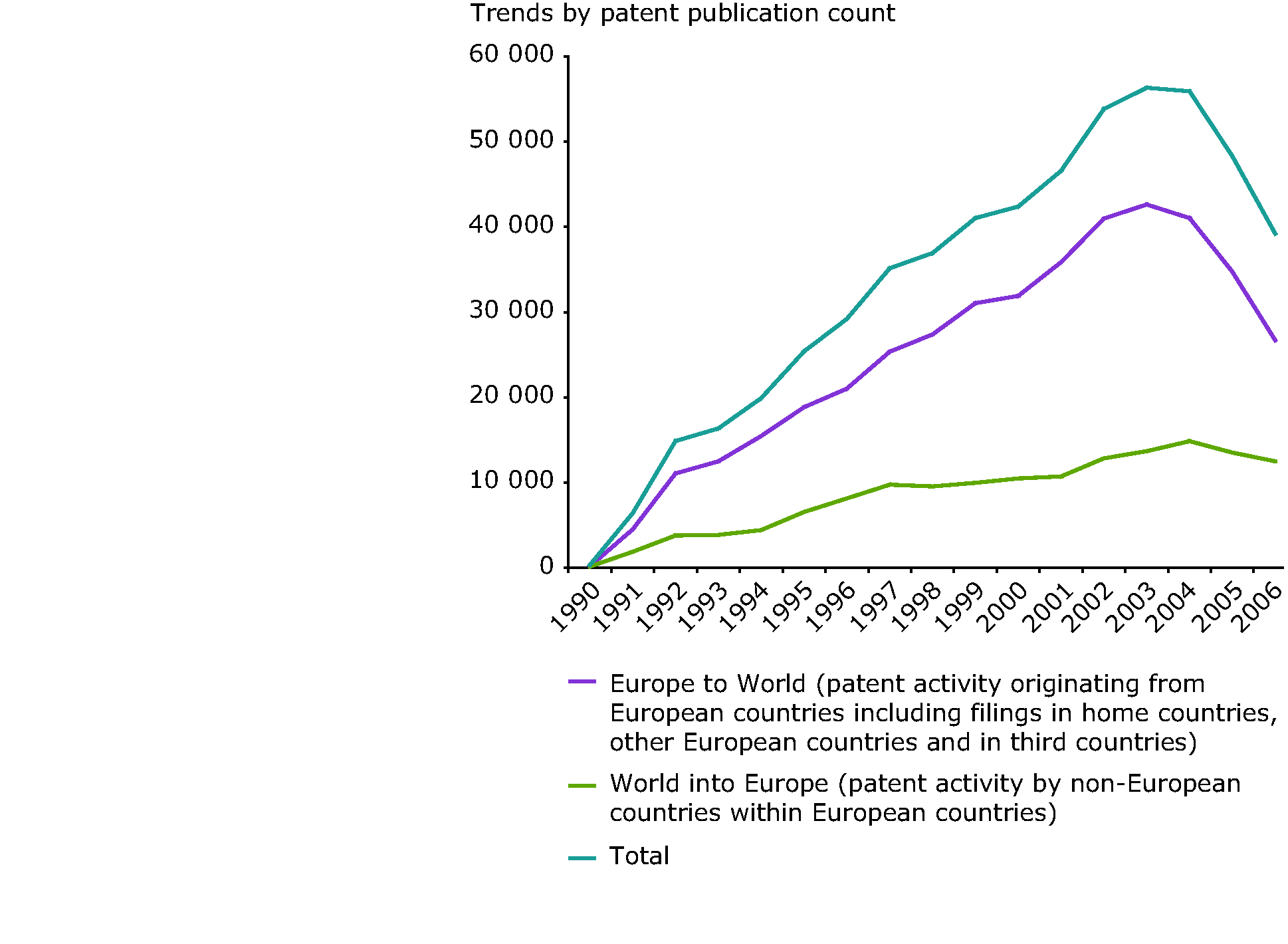 Biodiversity patent trends for European countries (publication portfolio)