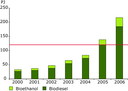 Biofuel production in EU Member States