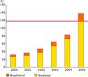 Biofuels production data