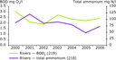 BOD and total ammonium concentrations in the Western Balkan rivers, 2000–2006