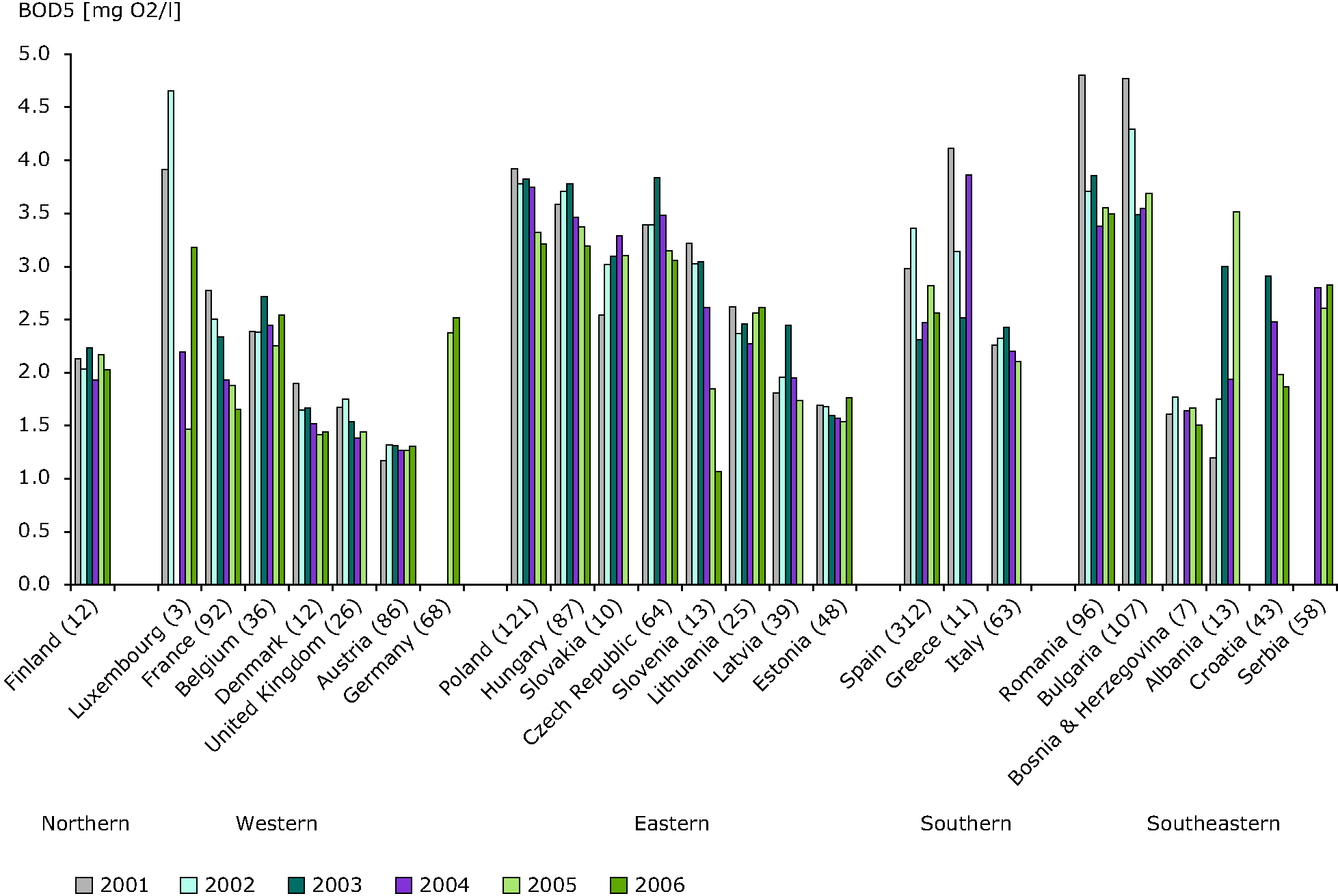 BOD5 concentrations in rivers between 2001 and 2006 in European countries