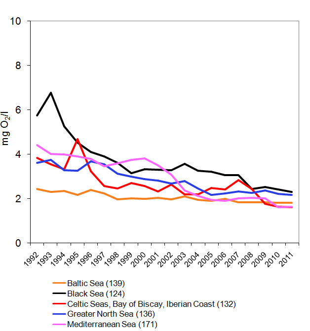 BOD5 concentrations in rivers between 1992 and 2011 draining to different sea regions of Europe