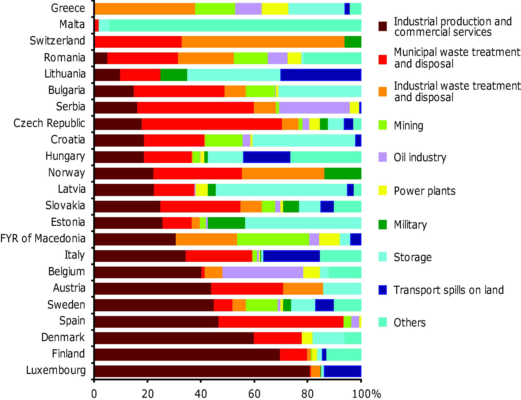 Breakdown of activities causing local soil contamination.