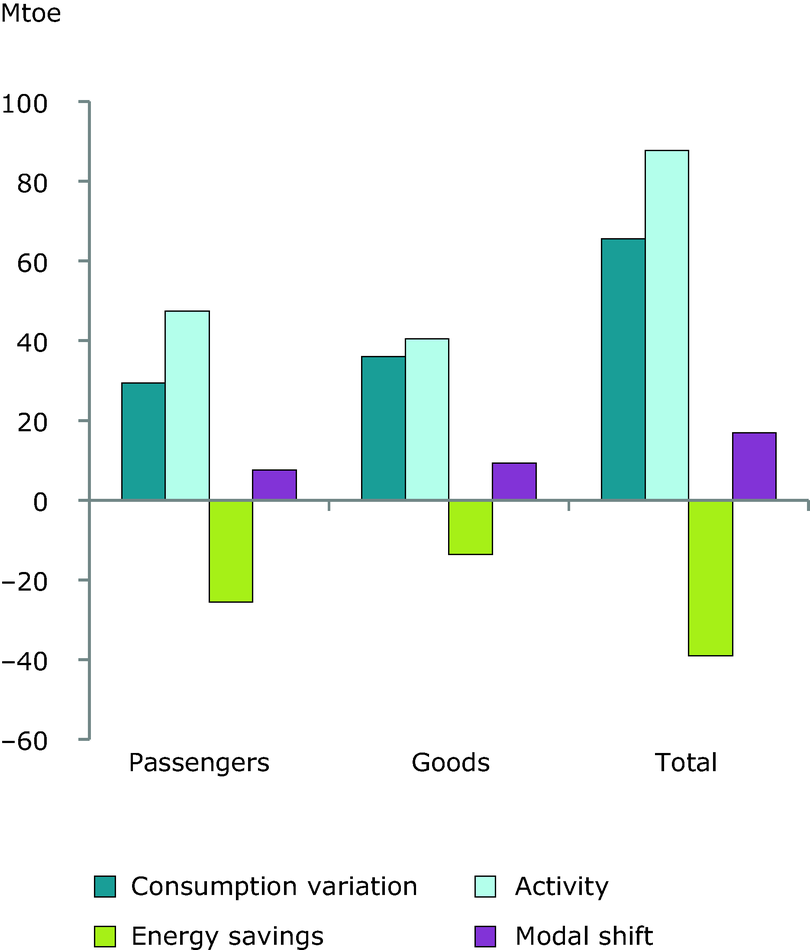 Breakdown of the energy consumption variation for transport in the EU-27 (1990-2008)