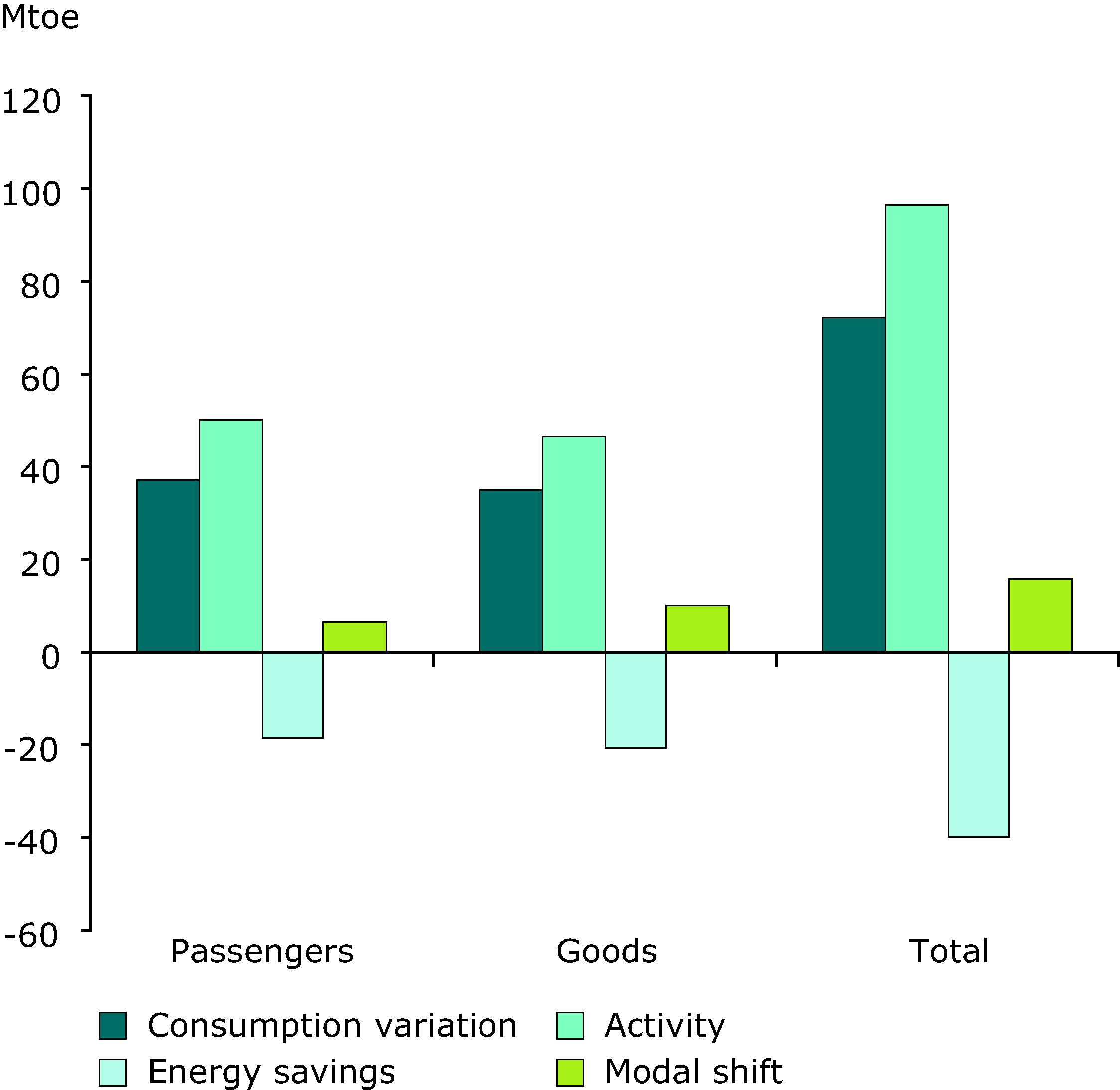 Breakdown of energy consumption variation of transport in EU-27 (1990-2007)