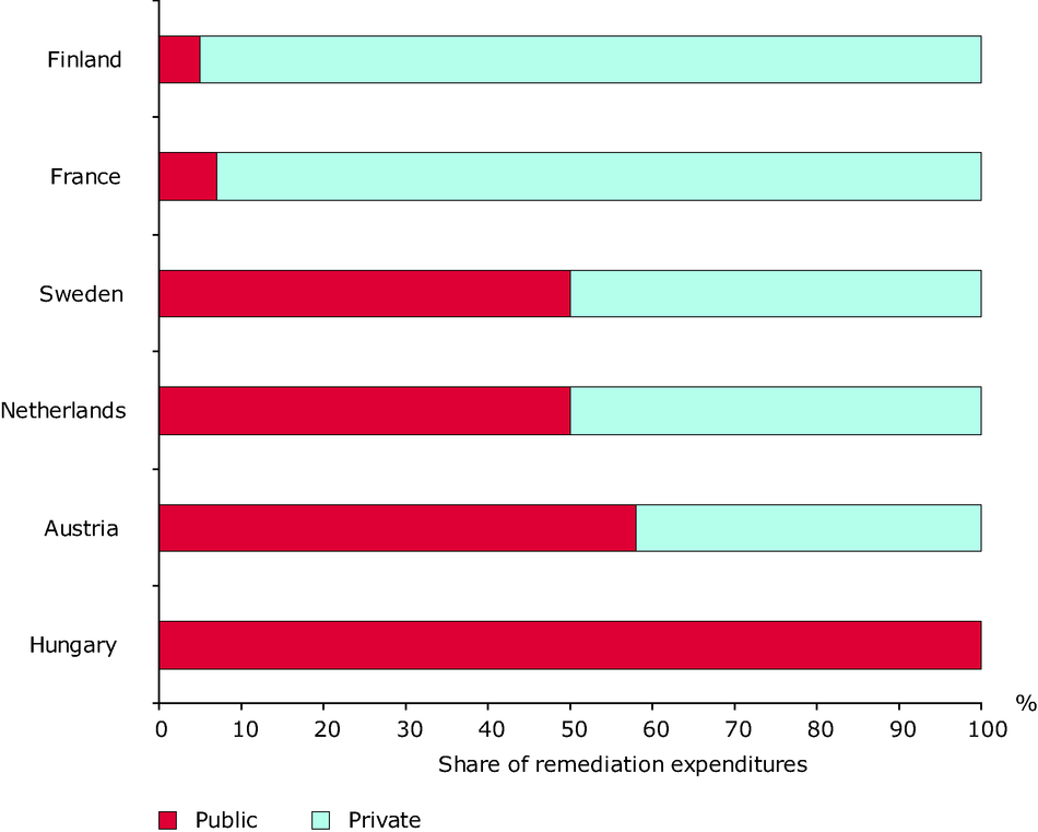 Breakdown of public and private remediation cost in selected European countries (2002)