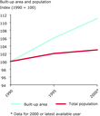 Built-up land and population trends