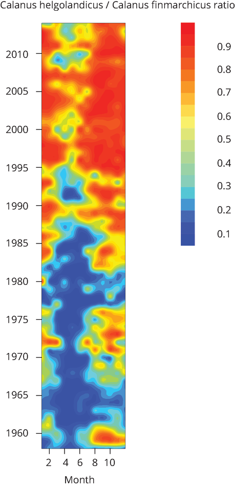 Calanus ratio in the North Sea