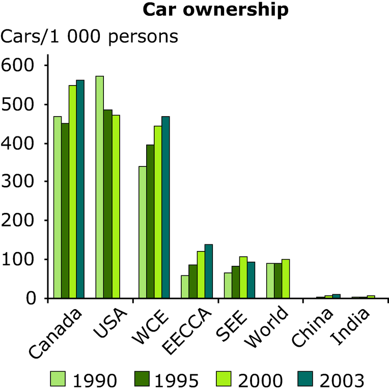 http://www.eea.europa.eu/data-and-maps/figures/car-ownership/annex-3-transport-car-ownership.eps/image_large