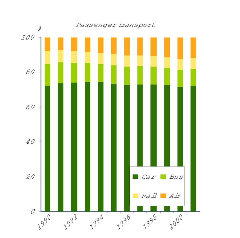 https://www.eea.europa.eu/data-and-maps/figures/car-reigns-and-air-travel-gains/figure-05-1-ok.eps/image_large