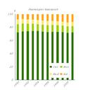 Car reigns and air travel gains