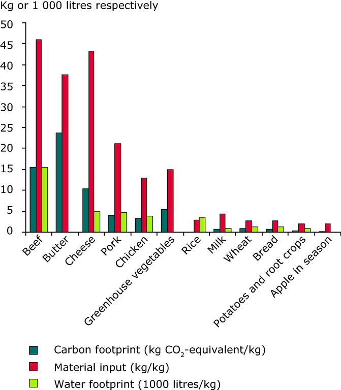 https://www.eea.europa.eu/data-and-maps/figures/carbon-material-and-water-footprint/con112_fig4-2.eps/image_large