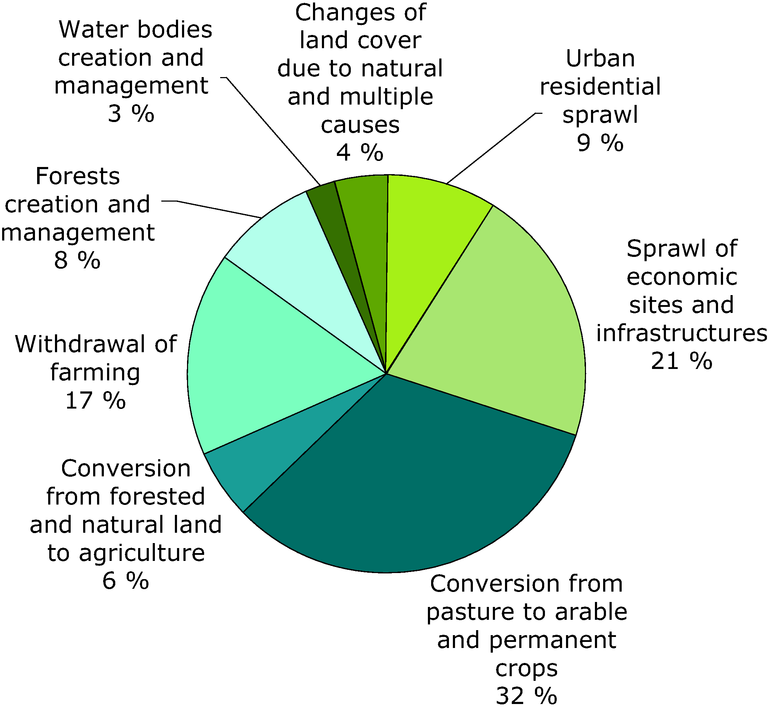 https://www.eea.europa.eu/data-and-maps/figures/cause-of-loss-of-grasslands/biodiversity-baseline-fig-4.1-eps/image_large