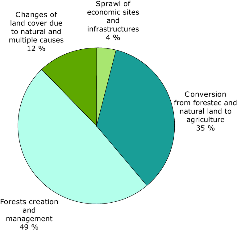 https://www.eea.europa.eu/data-and-maps/figures/cause-of-loss-of-wetlands/figure-7.1-baseline2010-eps/image_large