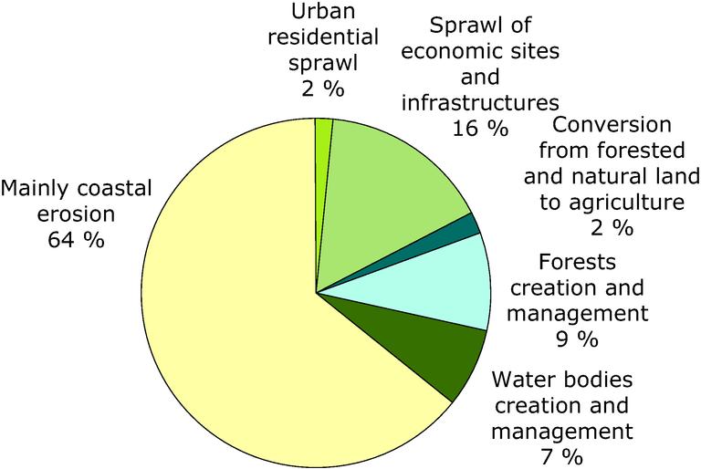 http://www.eea.europa.eu/data-and-maps/figures/causes-of-loss-of-coastal-ecosystems/figure-9.1-baseline2010-eps/image_large