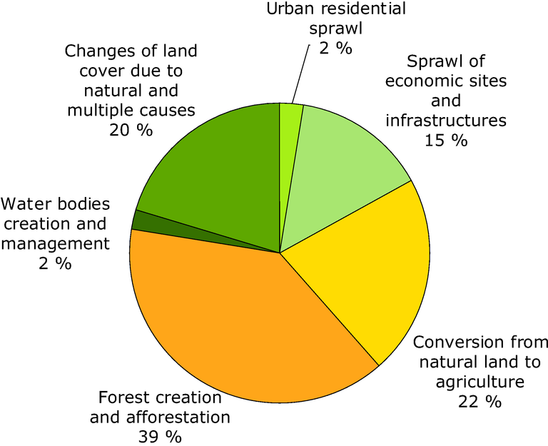 https://www.eea.europa.eu/data-and-maps/figures/causes-of-loss-of-semi/biodiversity-baseline-fig-3.2-eps/image_large