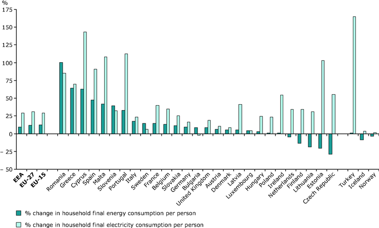 http://www.eea.europa.eu/data-and-maps/figures/change-households-final-energy-consumption-per-person-1990-2005/figure-6-1-energy-and-environment.eps/image_large
