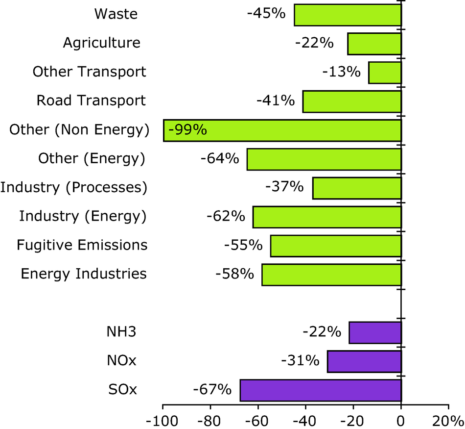 Change in acidifying pollutants emissions for each sector and pollutant between 1990 and 2006