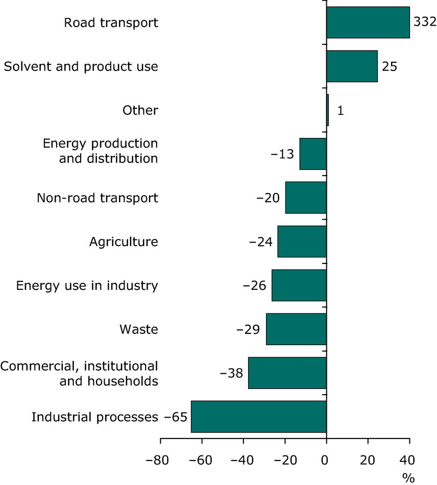 Change in ammonia emissions for each sector between 1990 and 2008 (EEA member countries)