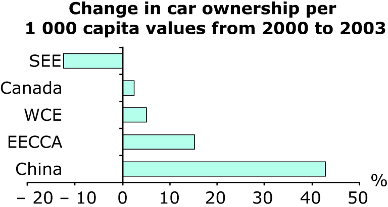 http://www.eea.europa.eu/data-and-maps/figures/change-in-car-ownership-per-1-000-capita-values-from-2000-to-2003/annex-3-transport-change.eps/image_large