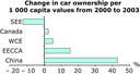 Change in car ownership per 1 000 capita values from 2000 to 2003