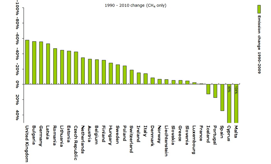 Change in CH4 emissions 1990-2010 (EEA member countries)