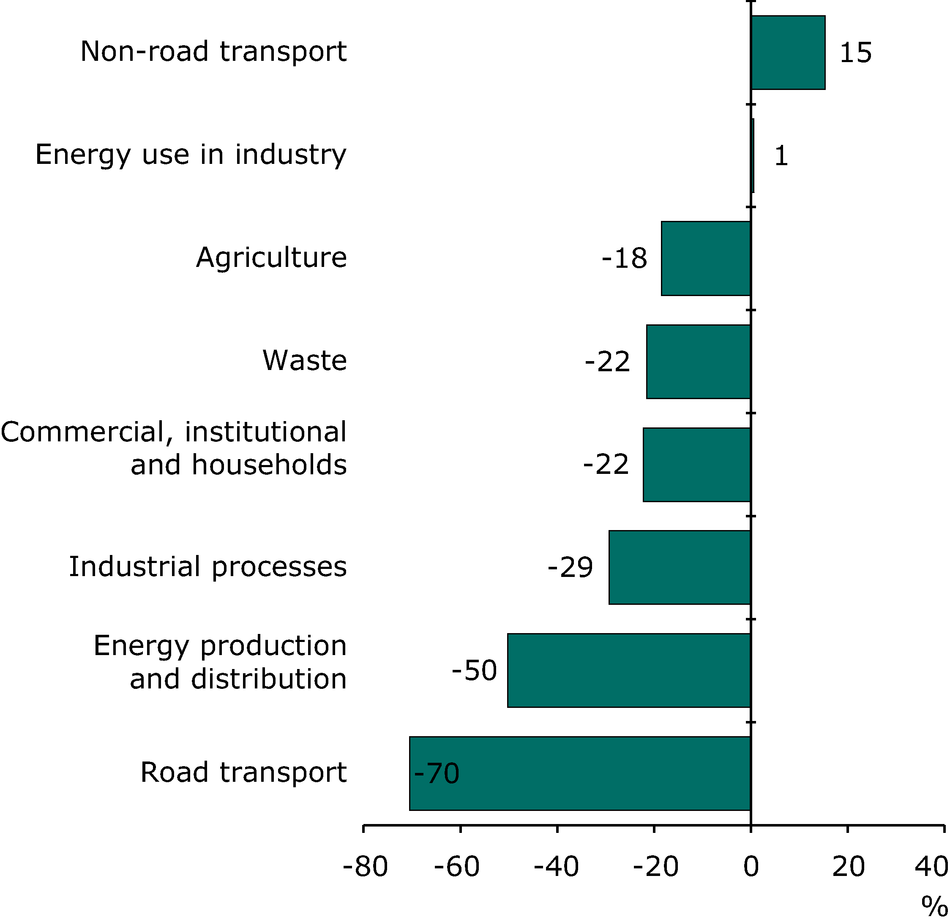 Change in CH4 emissions for each sector 1990-2009 (EEA member countries)